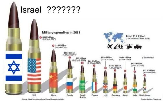 internationale Rüstungsindustrie